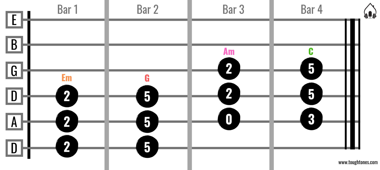 How to Form and Choose a Chord Progression – The Easy Way